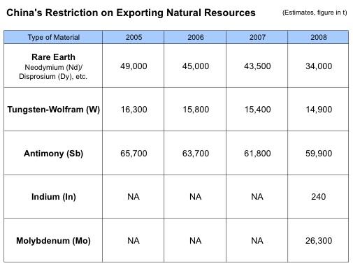 201010201938379dc レアアース問題とキルギスの資源事業