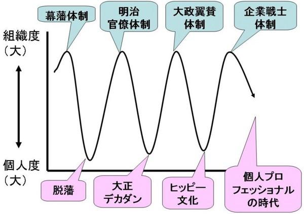 """20100705195830 """"ちきりん日記""""で格差デモについて考えた"""