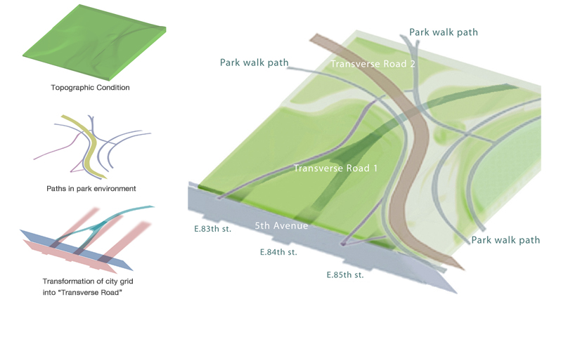 2. Site diagram