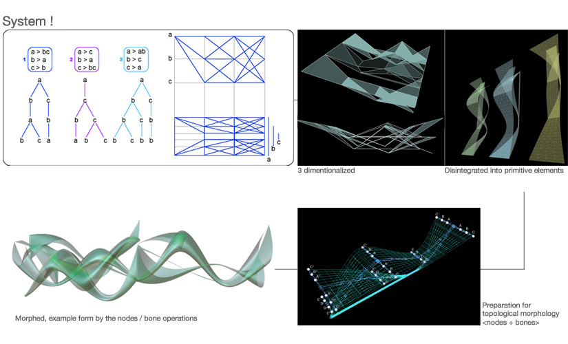 3. L-system:mapping:topographic morphing